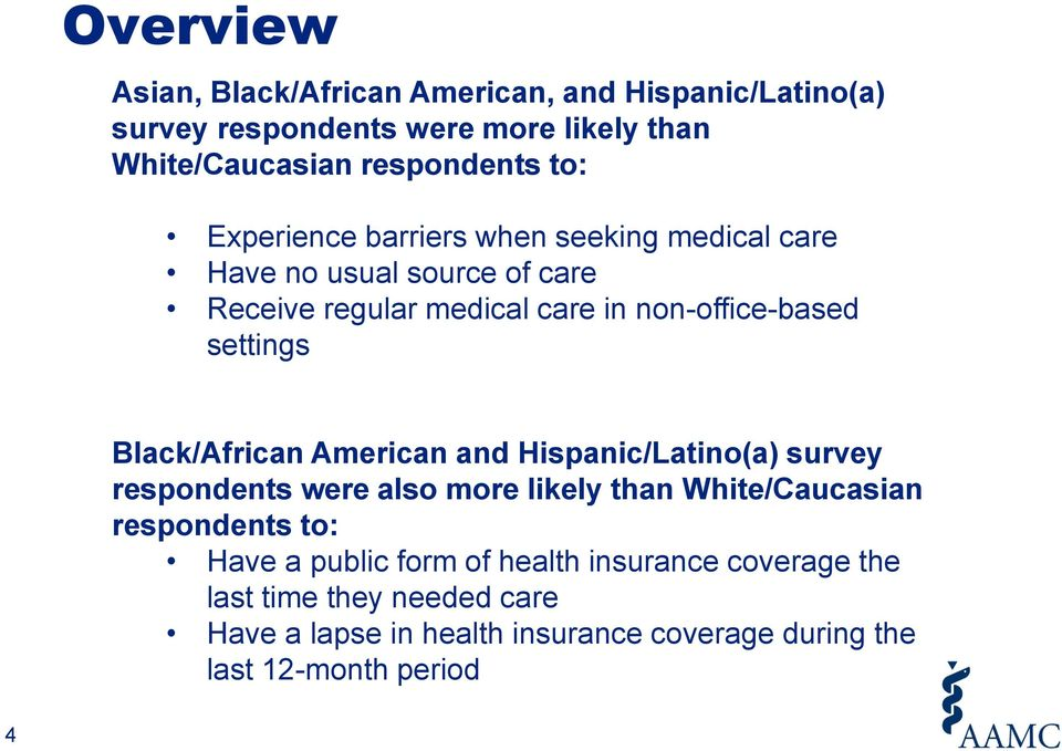 Black/African American and Hispanic/Latino(a) survey respondents were also more likely than White/Caucasian respondents to: Have a