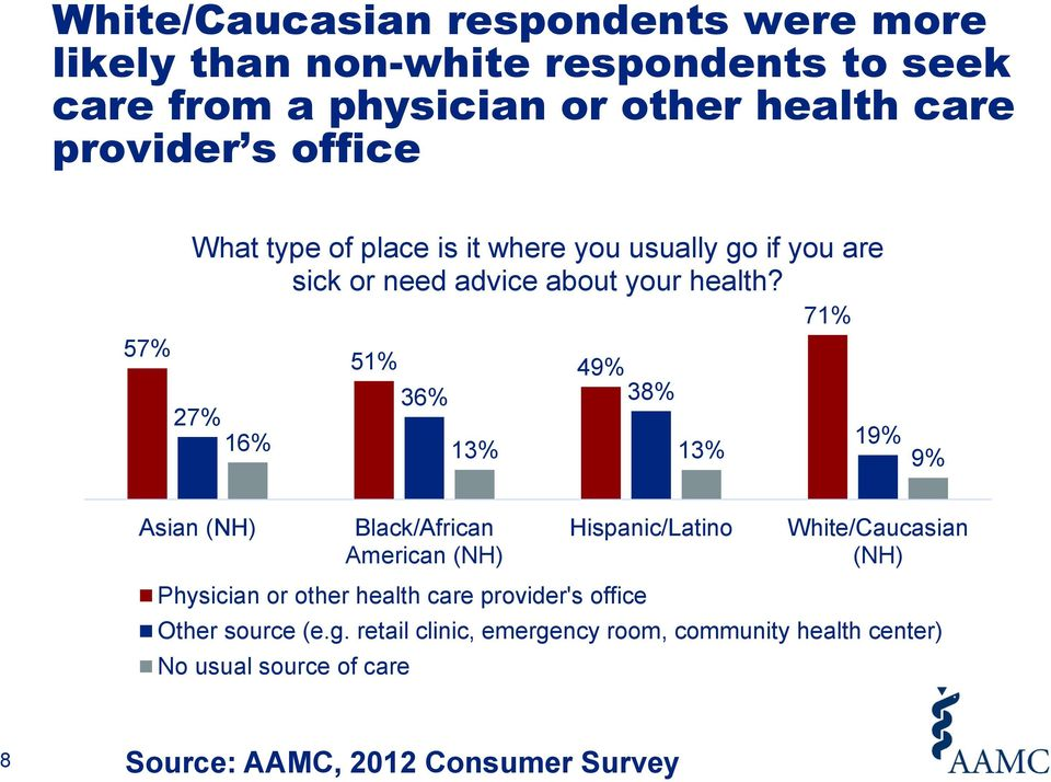71% 57% 51% 49% 36% 38% 27% 16% 19% 13% 13% 9% Asian (NH) Black/African American (NH) Physician or other health care provider's office