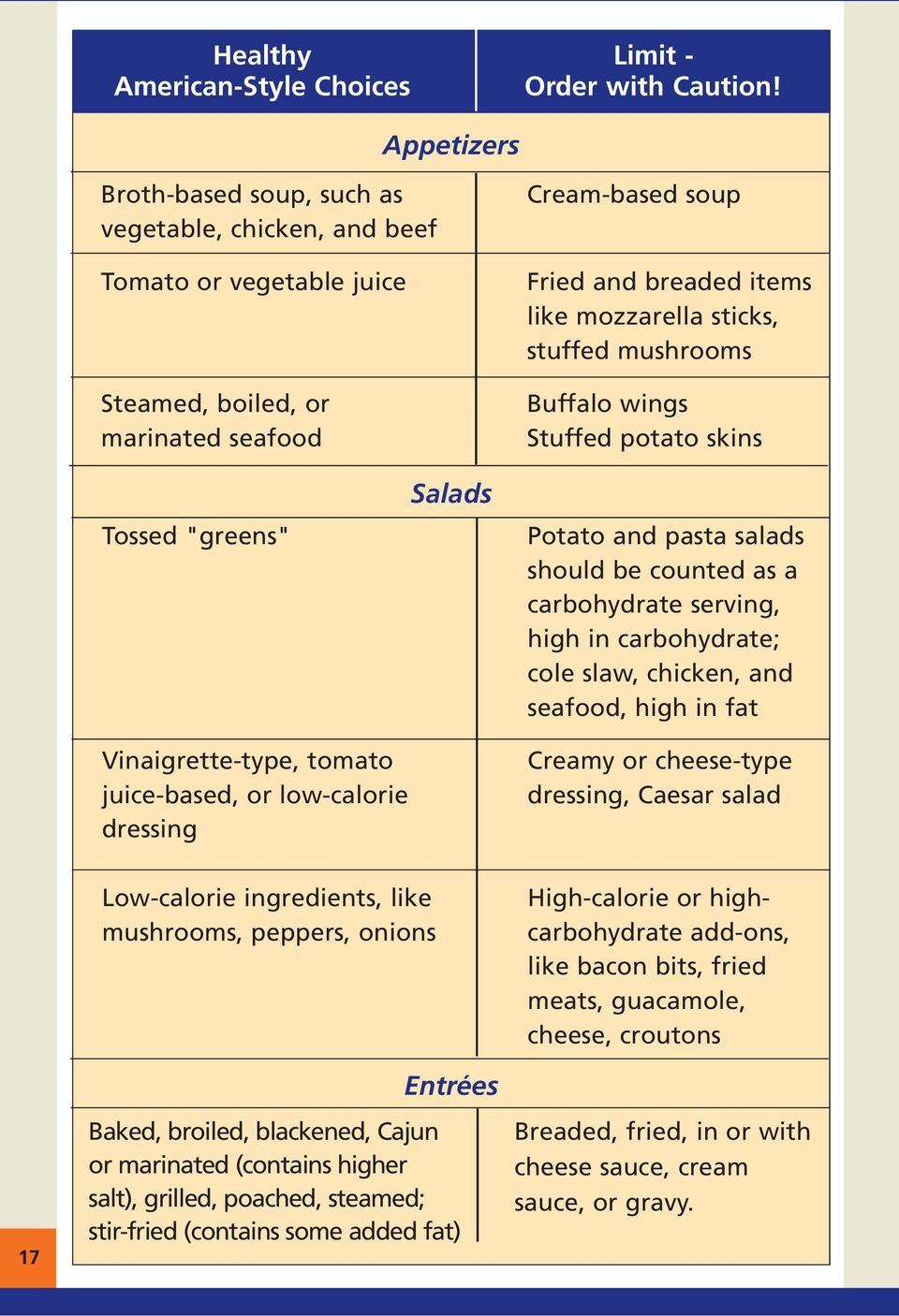 "stuffed mushrooms Buffalo wings Stuffed potato skins Tossed ""greens"" Salads Potato and pasta salads should be counted as a carbohydrate serving, high in carbohydrate; cole slaw, chicken, and seafood,"