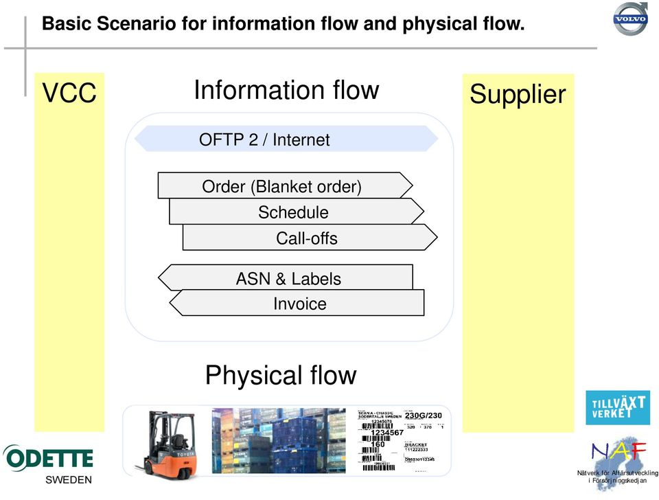 VCC Information flow OFTP 2 / Internet