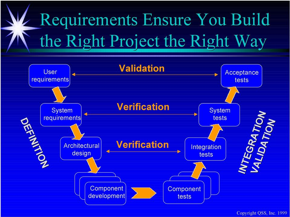 requirements Architectural design Verification Verification System tests