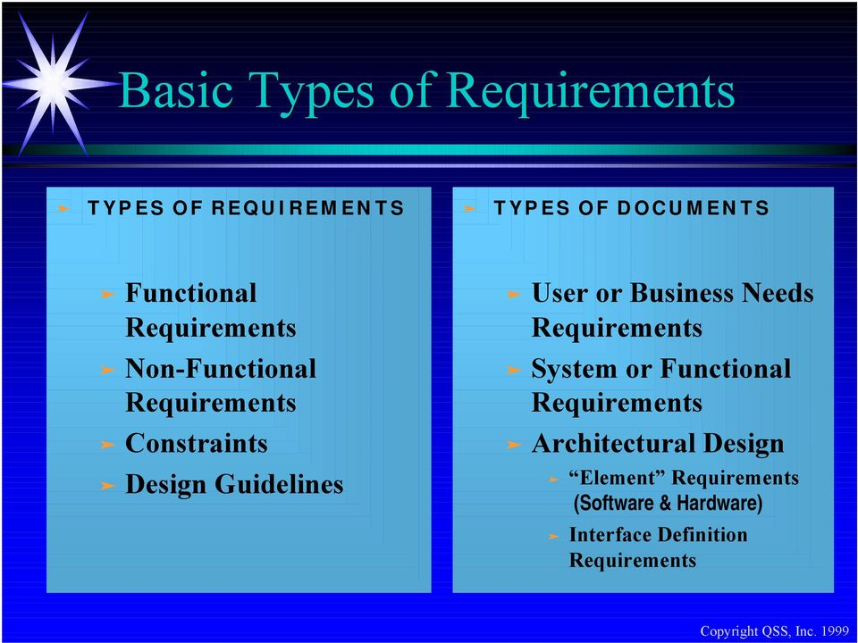 System or Functional Requirements Constraints Architectural Design Design