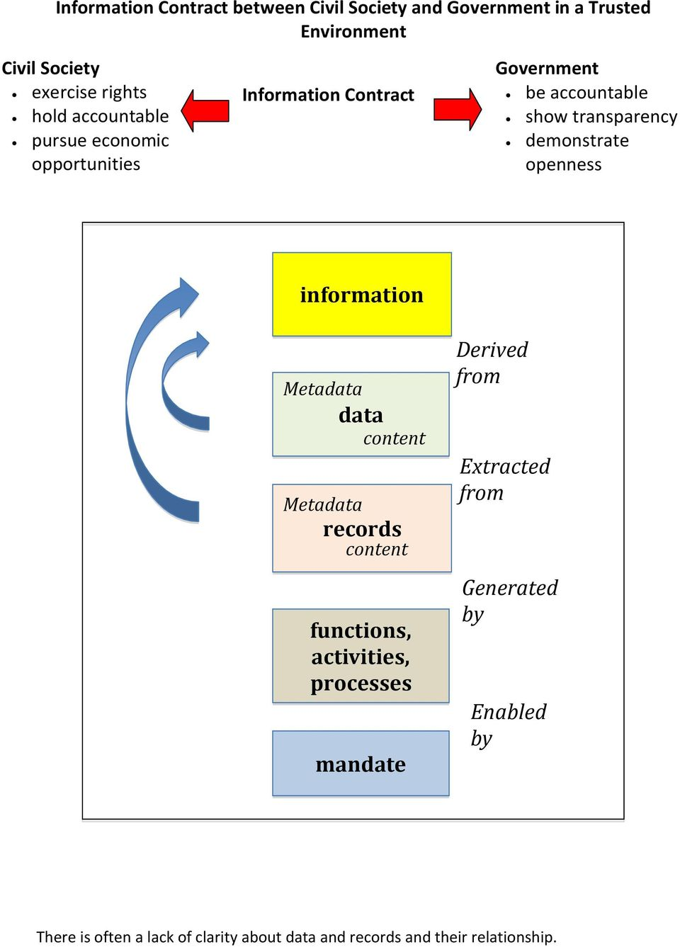 openness information Metadata data content Metadata records content functions, activities, processes mandate Derived