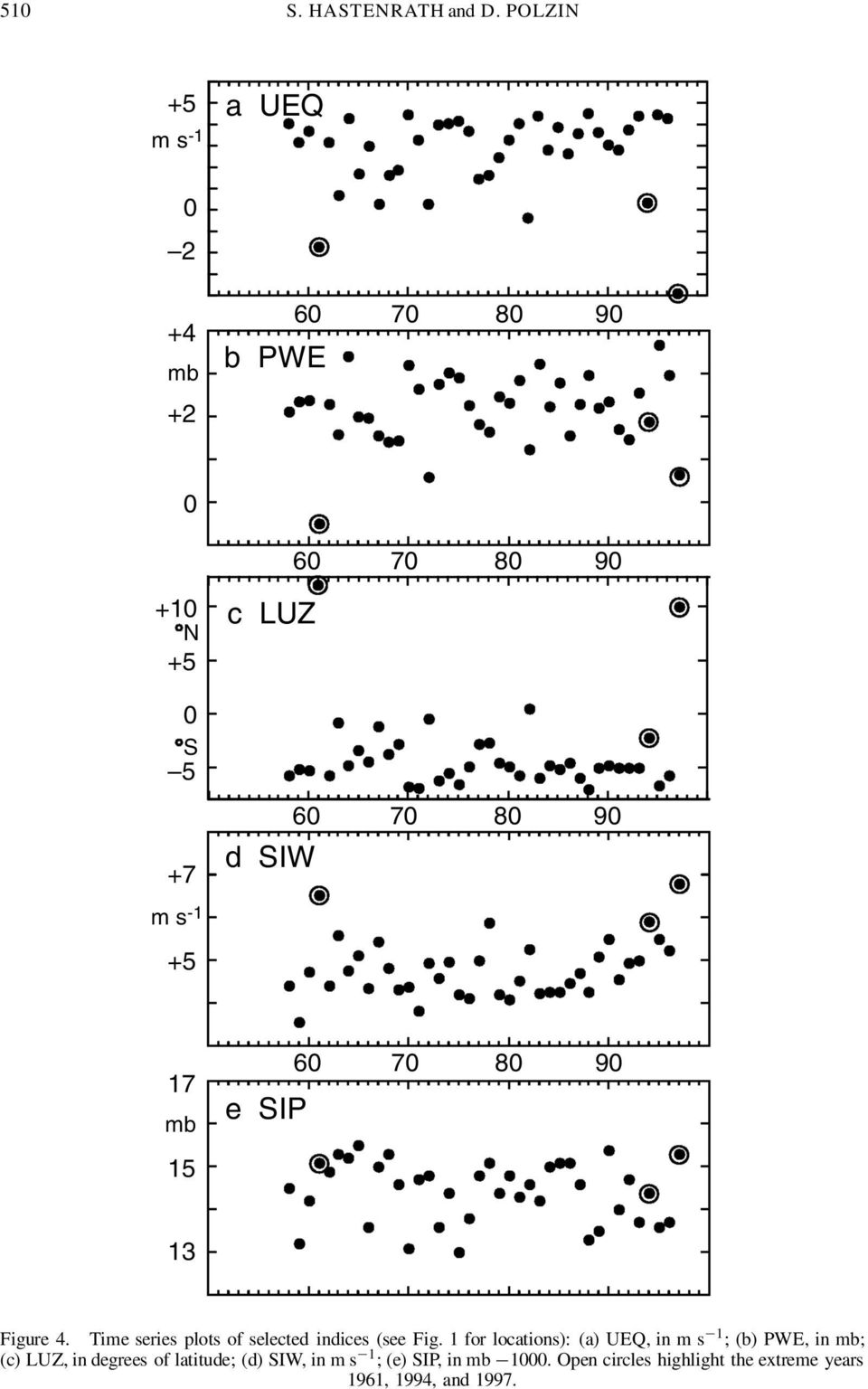 9 17 mb 15 e SIP 6 7 8 9 13 Figure 4. Time series plots of selected indices (see Fig.