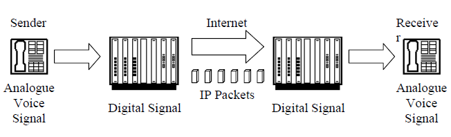 MEGACO/H.248, another standard protocol, is a combined effort of the ITU and IETF. It can be used by gateways and server-to server communications. It is not found in hard or soft phones.