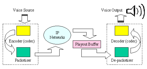 The set-up of playout time can be fixed or adaptive, but both need synchronization between sender and receiver due to the changing network delay.