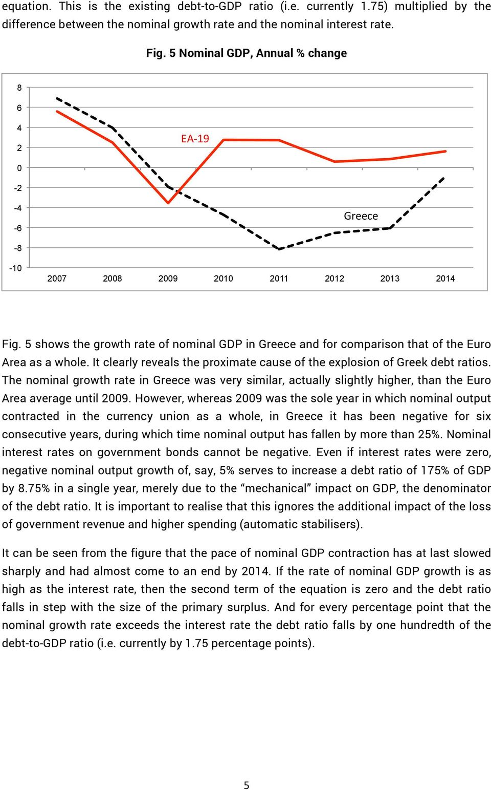5 shows the growth rate of nominal GDP in Greece and for comparison that of the Euro Area as a whole. It clearly reveals the proximate cause of the explosion of Greek debt ratios.