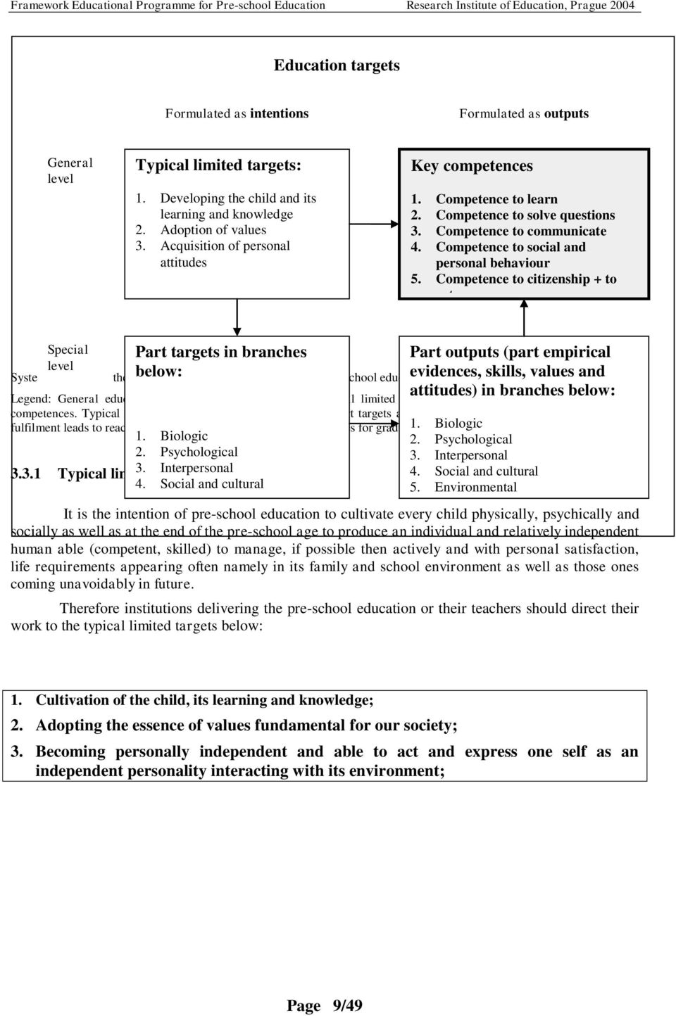 Competence to citizenship + to act Part targets in branches Special level System of targets in the framework below: educational programme of pre-school education Part outputs (part empirical