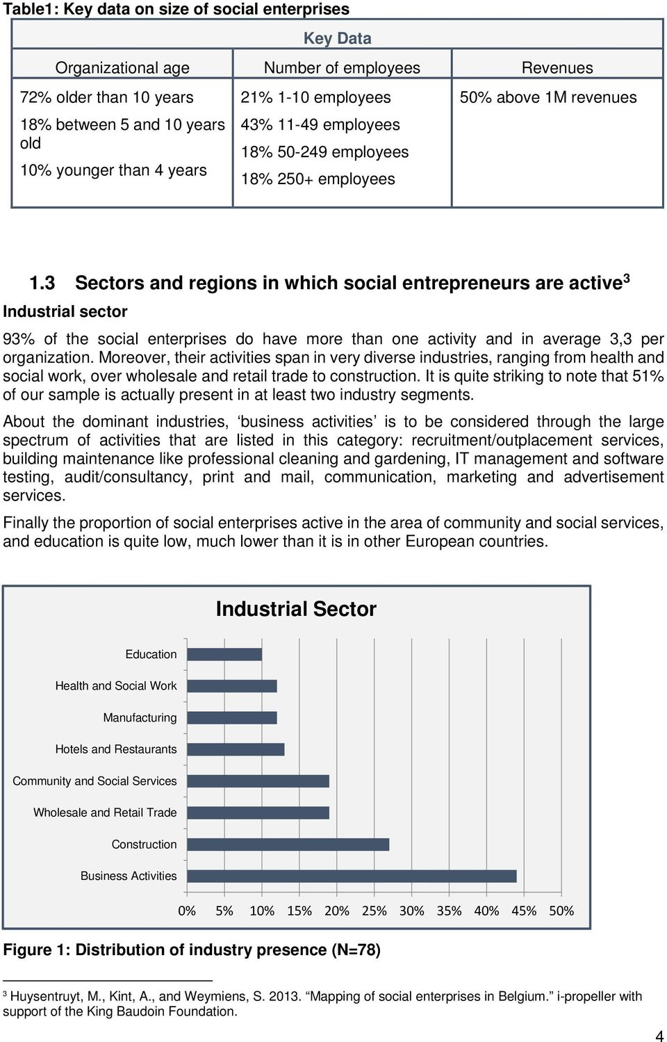 3 Sectors and regions in which social entrepreneurs are active 3 Industrial sector 93% of the social enterprises do have more than one activity and in average 3,3 per organization.