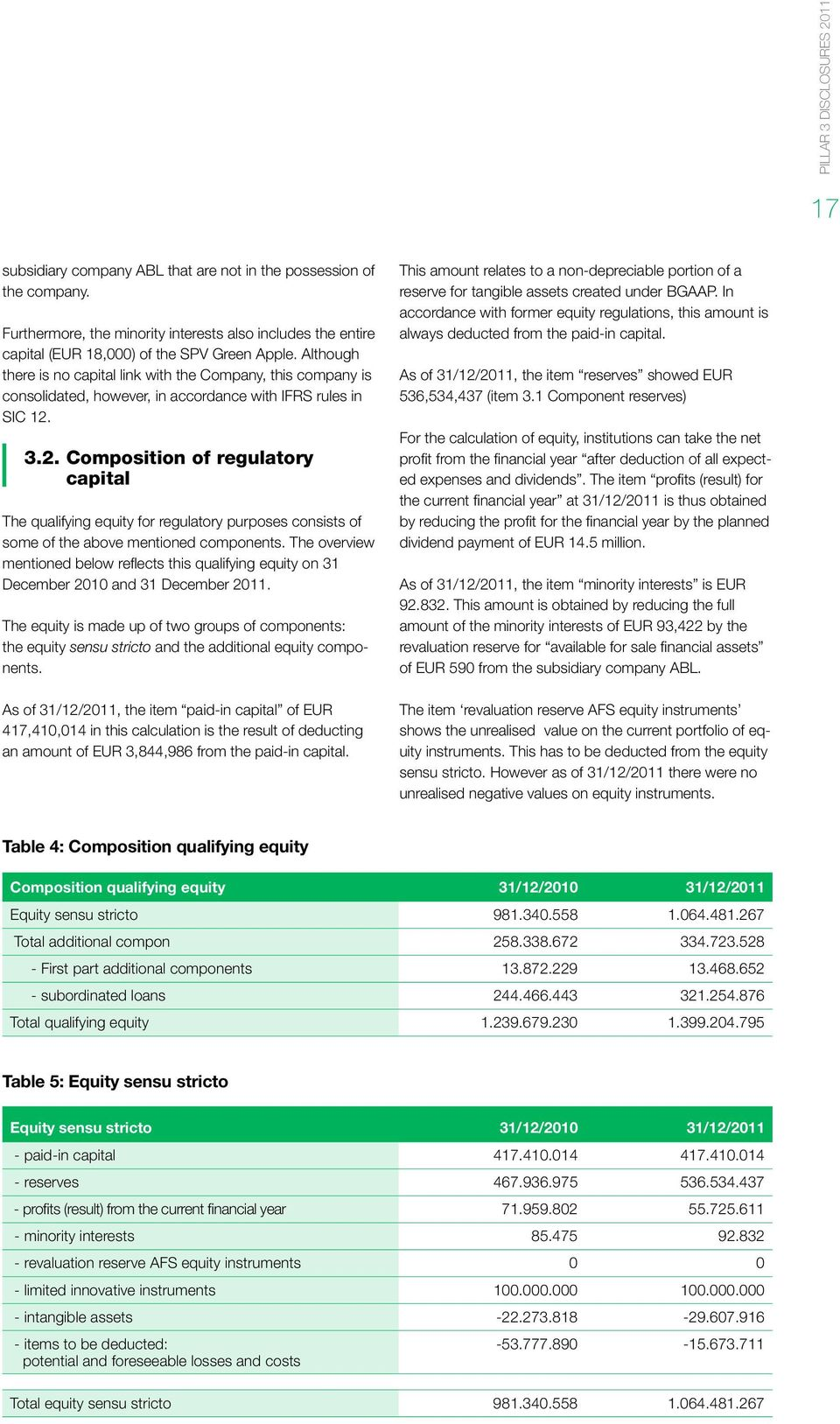 3.2. Composition of regulatory capital The qualifying equity for regulatory purposes consists of some of the above mentioned components.