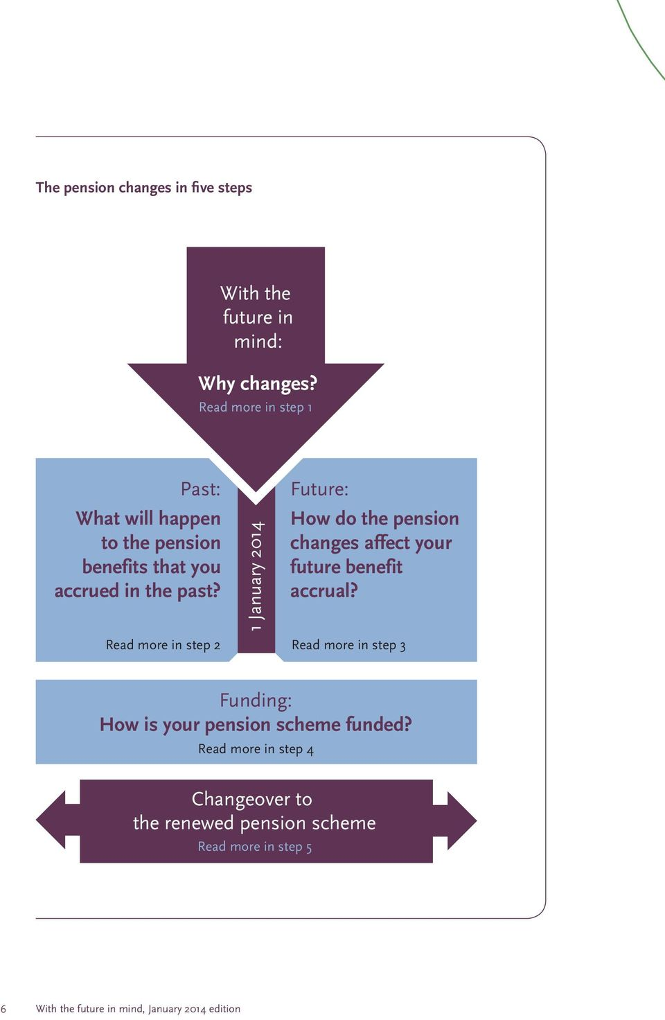 1 January 2014 Future: How do the pension changes affect your future benefit accrual?