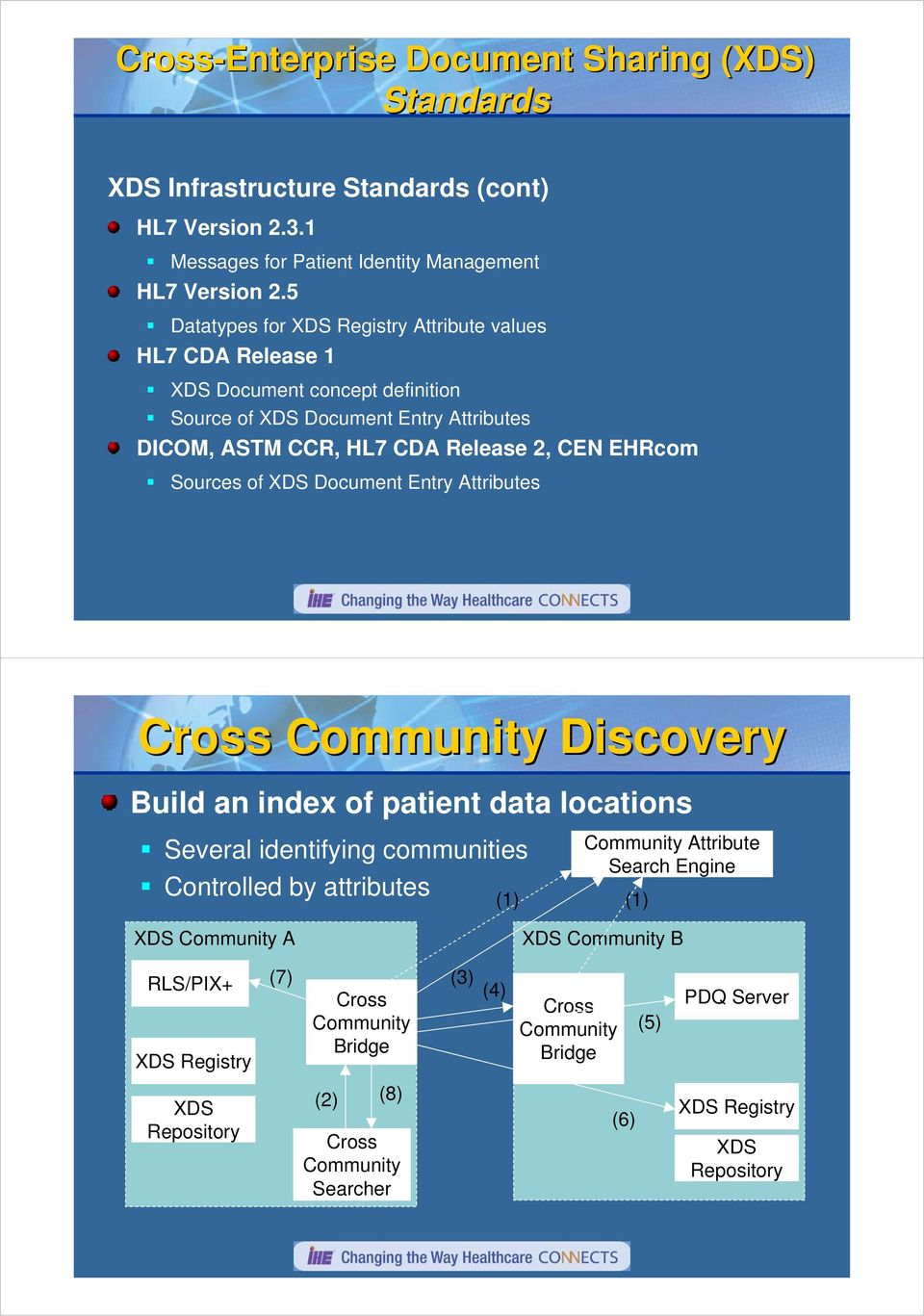 Attributes Cross Community Discovery Build an index of patient data locations Several identifying communities Controlled by attributes (1) Community Attribute Search Engine (1)