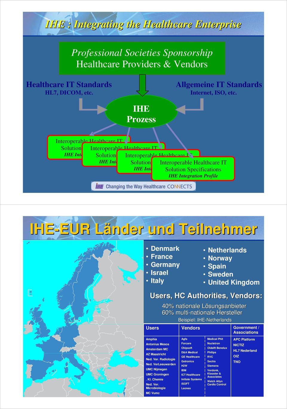 Profile Specifications Interoperable Healthcare IT IHE Integration Solution Profile Specifications IHE Integration Profile IHE-EUR EUR Länder und Teilnehmer Denmark France Germany Israel Italy