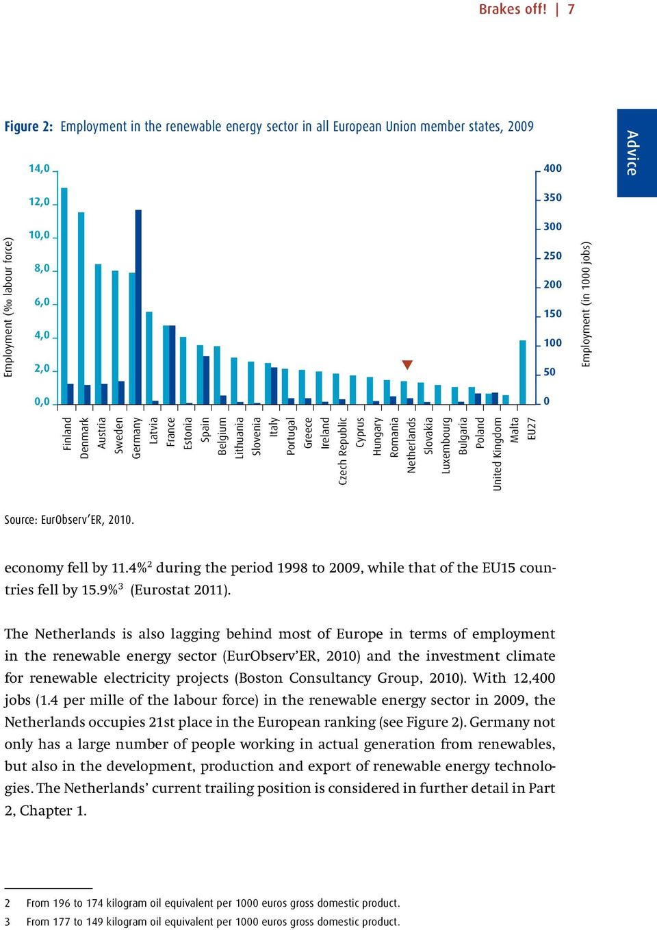 Employment (in 1000 jobs) 0,0 0 Finland Denmark Austria Sweden Germany Latvia France Estonia Spain Belgium Lithuania Slovenia Italy Portugal Greece Ireland Czech Republic Cyprus Hungary Romania