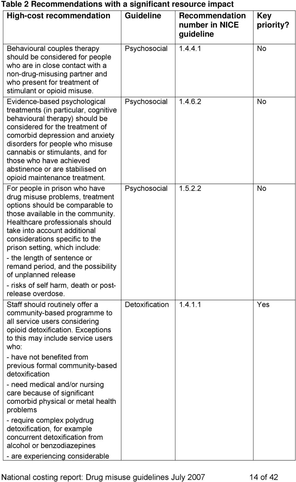 Evidence-based psychological treatments (in particular, cognitive behavioural therapy) should be considered for the treatment of comorbid depression and anxiety disorders for people who misuse