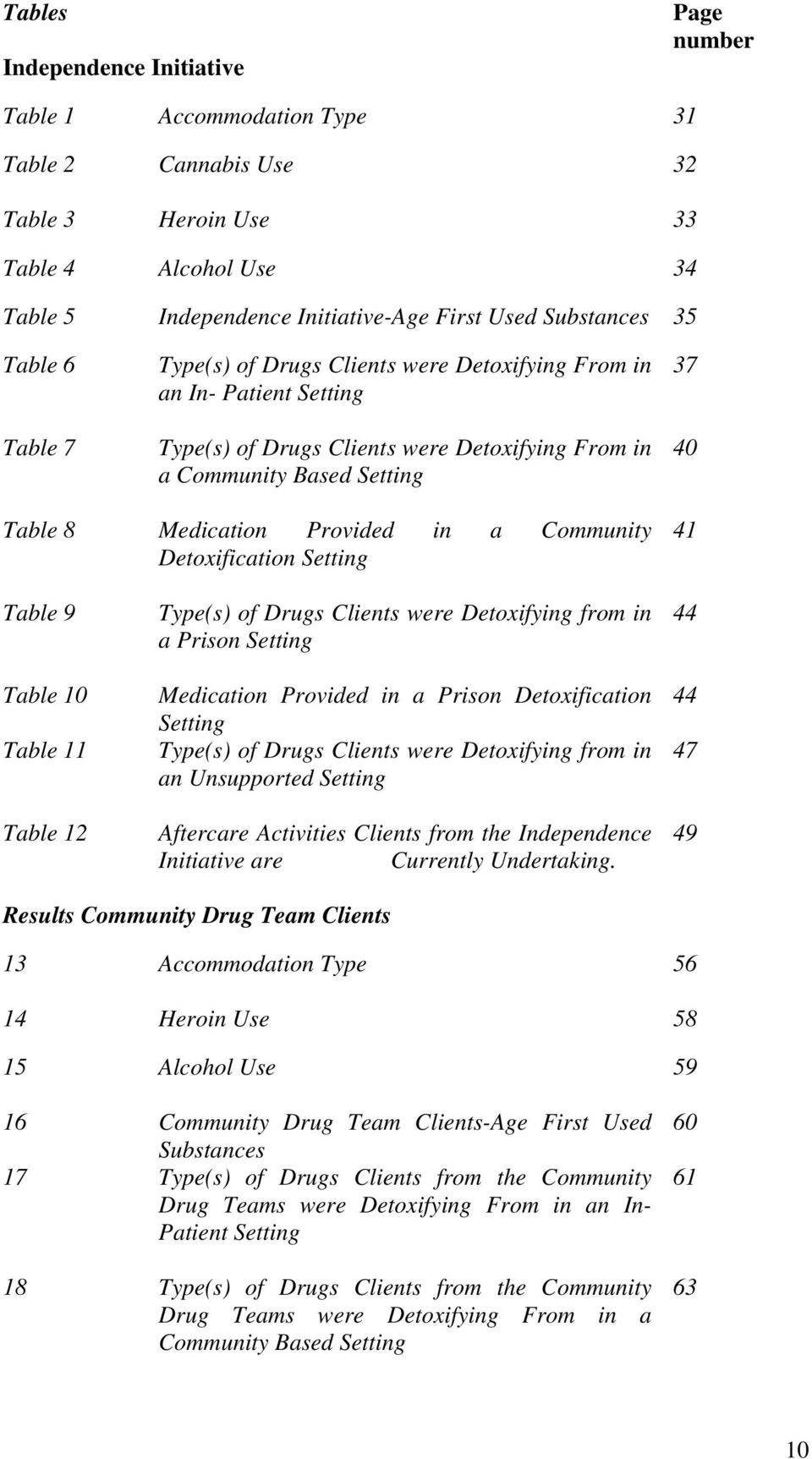 Provided in a Community Detoxification Setting 41 Table 9 Table 10 Table 11 Table 12 Type(s) of Drugs Clients were Detoxifying from in a Prison Setting Medication Provided in a Prison Detoxification