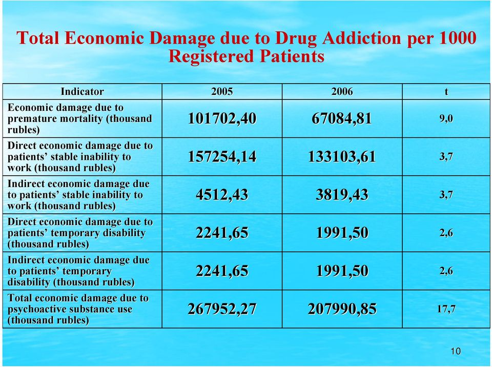patients temporary disability (thousand rubles) Indirect economic damage due to patients temporary disability (thousand rubles) Total economic damage due to psychoactive