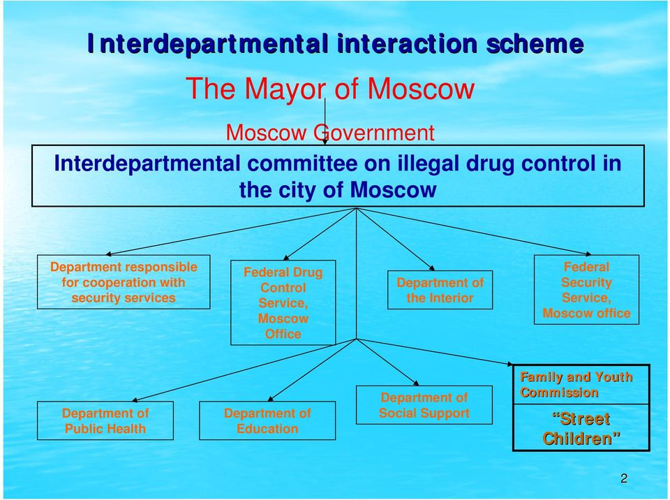Federal Drug Control Service, Moscow Office Department of the Interior Federal Security Service, Moscow office