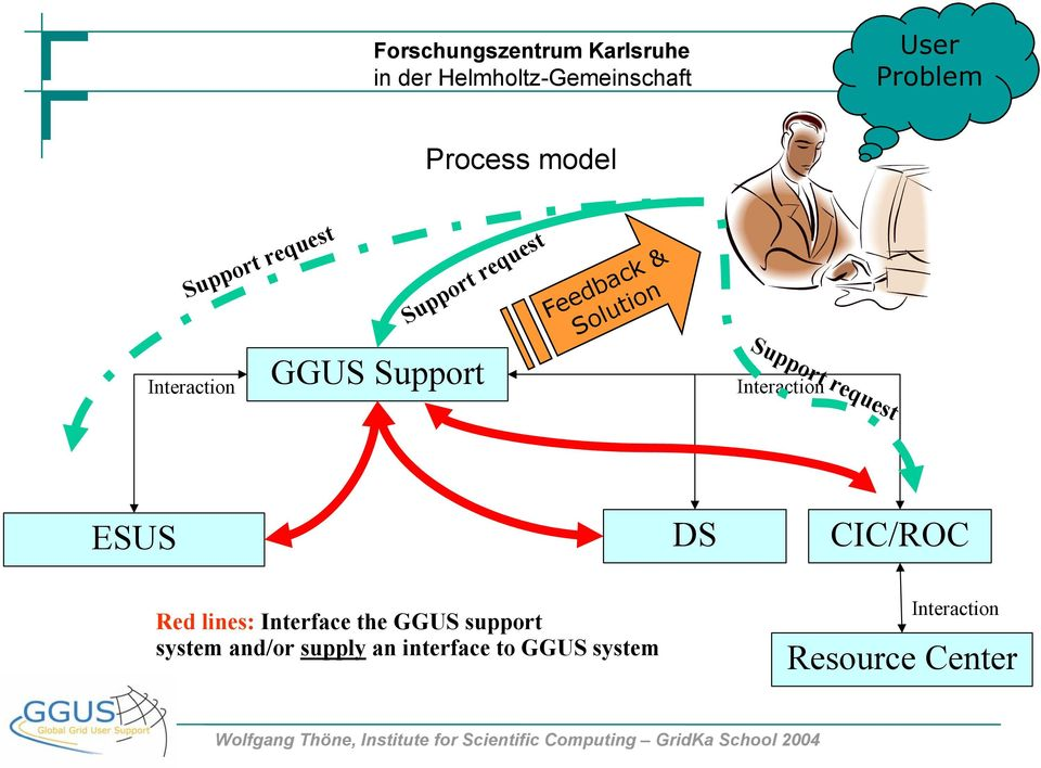 Interaction ESUS Red lines: Interface the GGUS support system