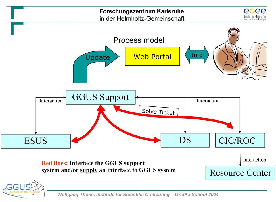 Interface the GGUS support system and/or supply an