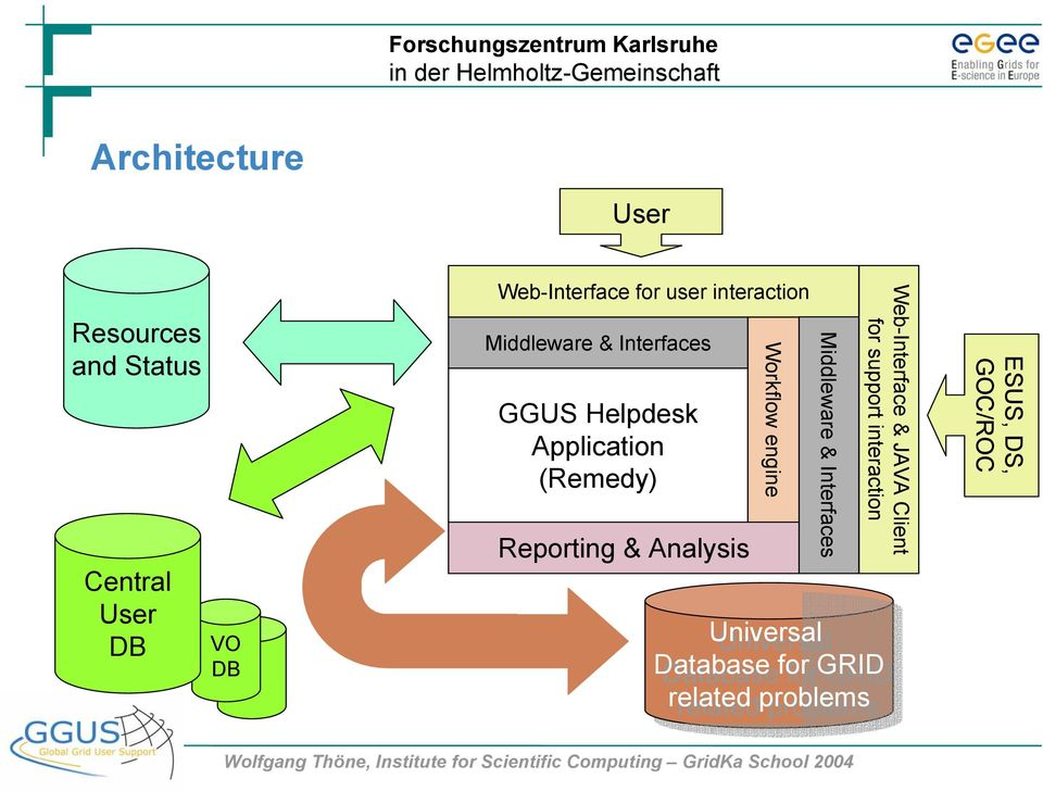 Analysis Workflow engine Middleware & Interfaces Web-Interface & JAVA Client for