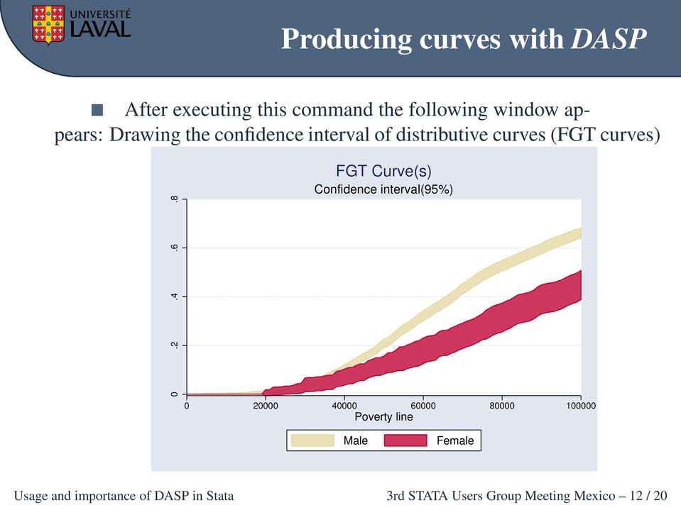 8 FGT Curve(s) Confidence interval(95%) 0 20000 40000 60000 80000 100000 Poverty line
