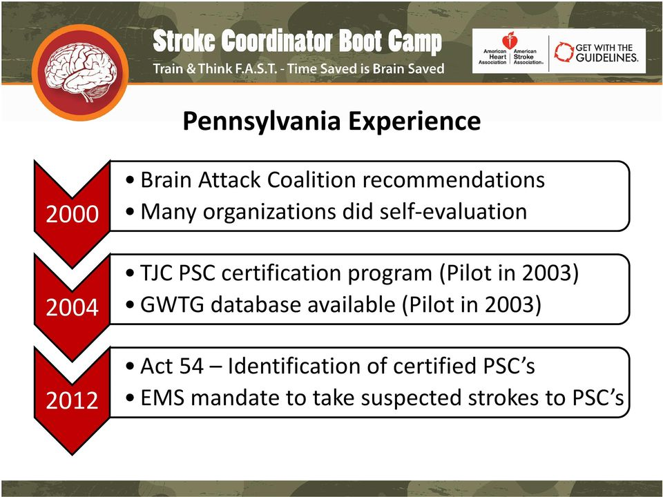 certification program (Pilot in 2003) GWTG database available (Pilot in