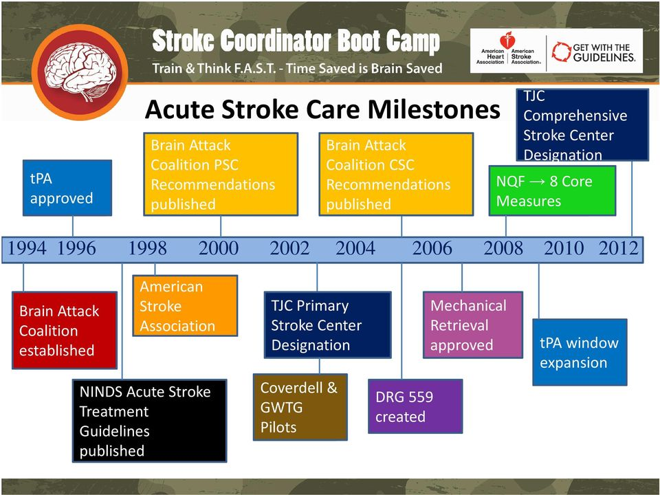 2008 2010 2012 Brain Attack Coalition established American Stroke Association TJC Primary Stroke Center Designation