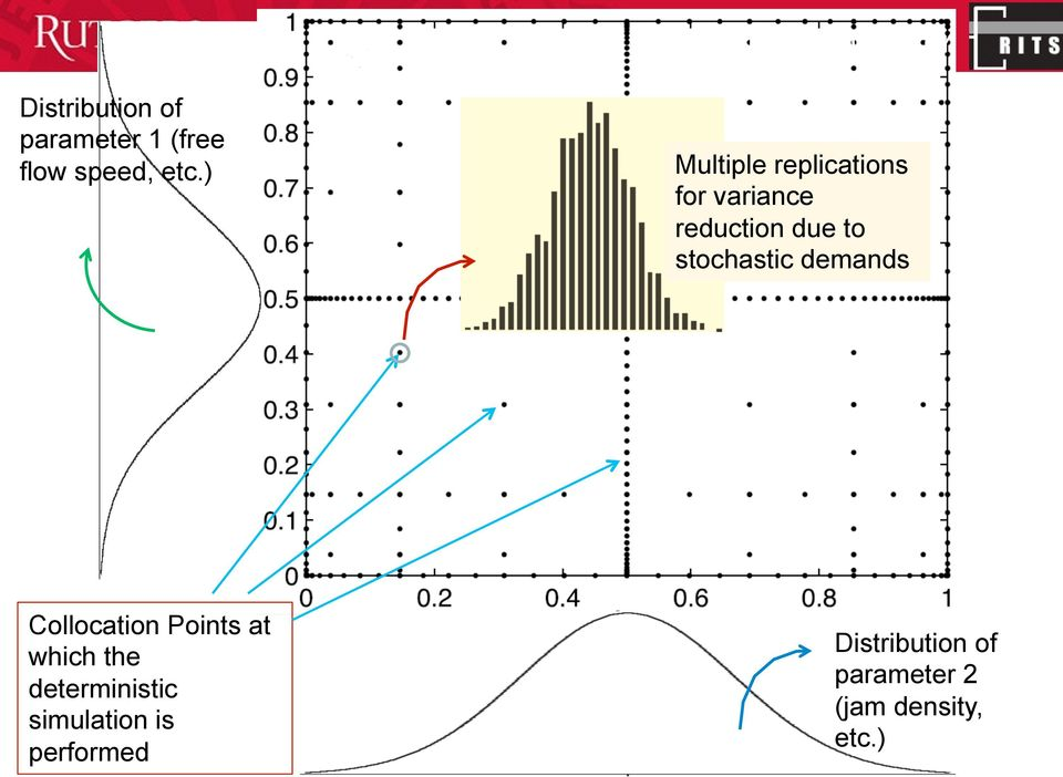 stochastic demands Collocation Points at which the