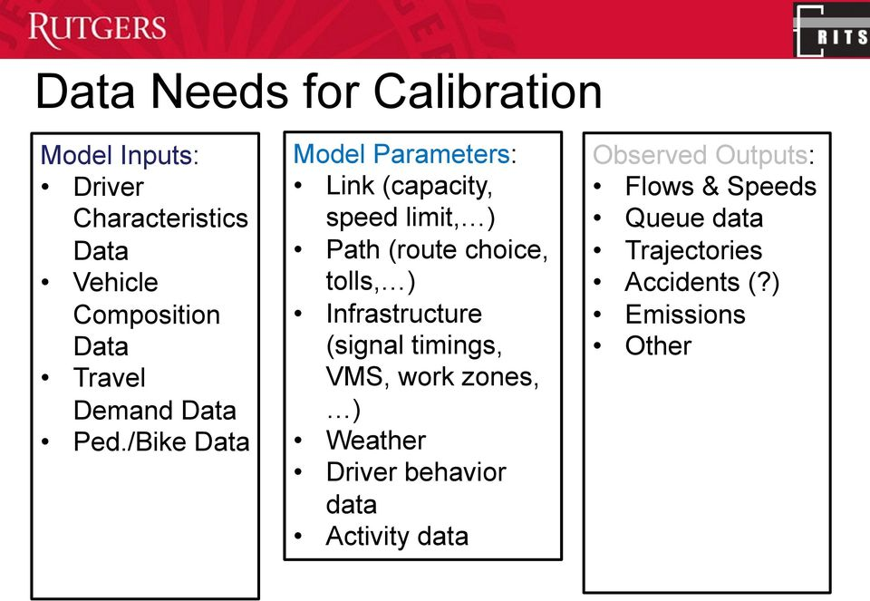 /Bike Data Model Parameters: Link (capacity, speed limit, ) Path (route choice, tolls, )