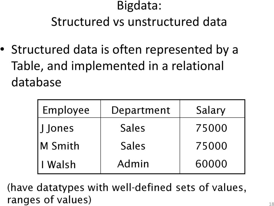 Employee Department Salary J Jones Sales 75000 M Smith Sales 75000 I