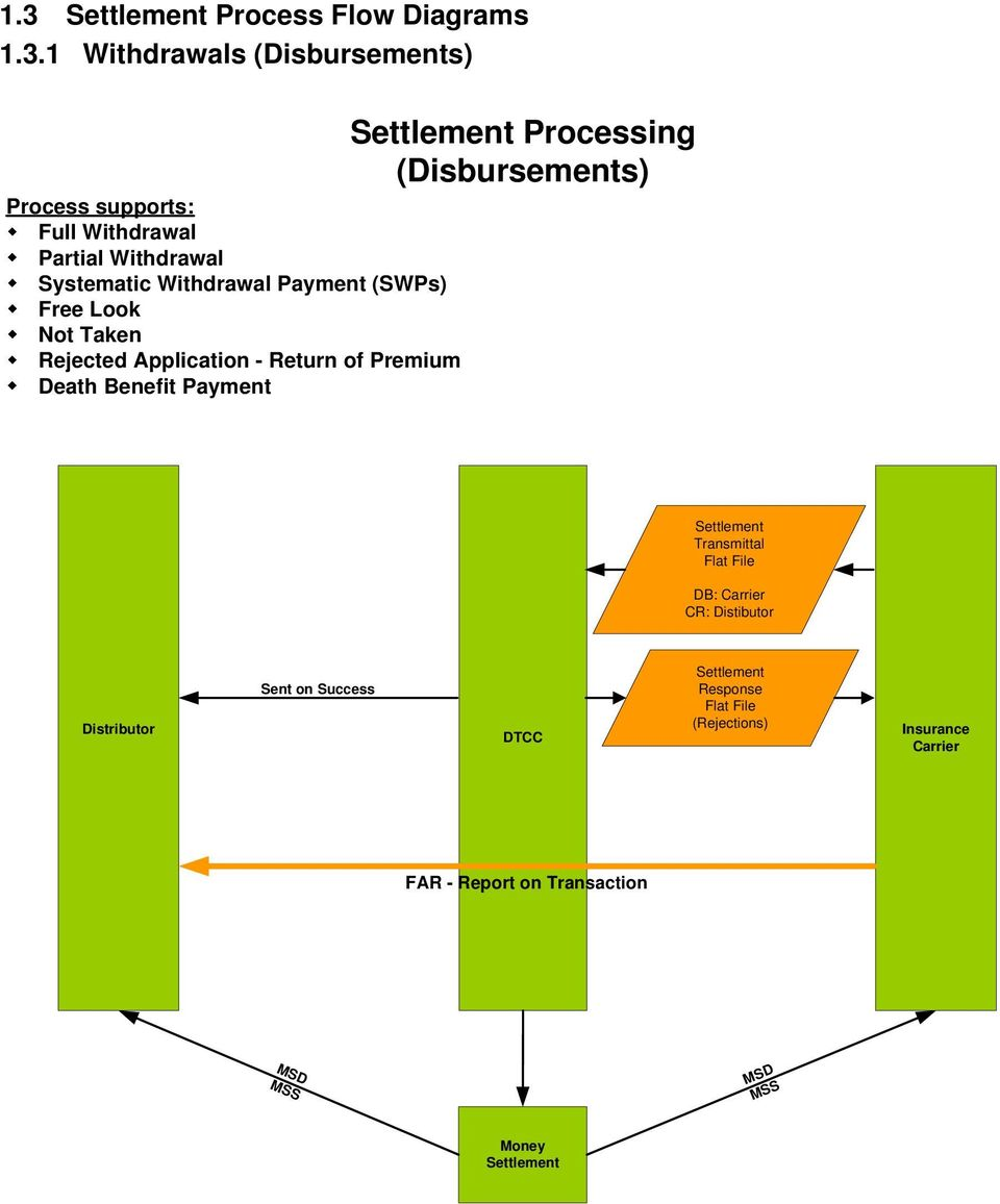 Death Benefit Payment Processing (Disbursements) Transmittal Flat File DB: Carrier CR: Distibutor Distributor