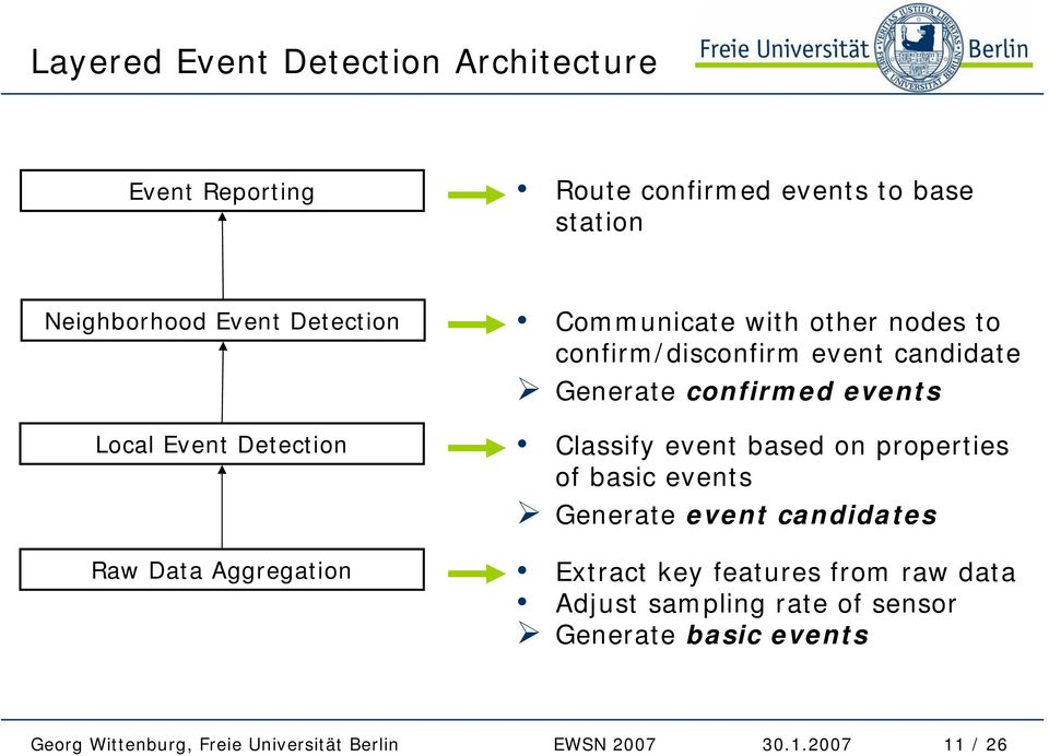 confirm/disconfirm event candidate Generate confirmed events Classify event based on properties of basic