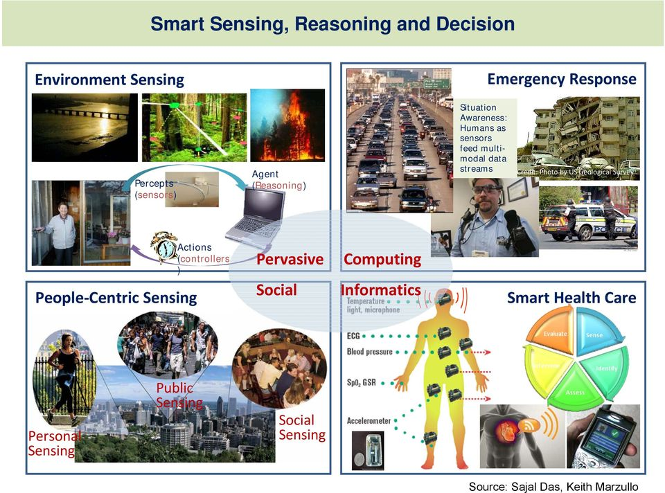 by US Geological Survey People Centric Sensing Actions (controllers ) Pervasive Computing Social
