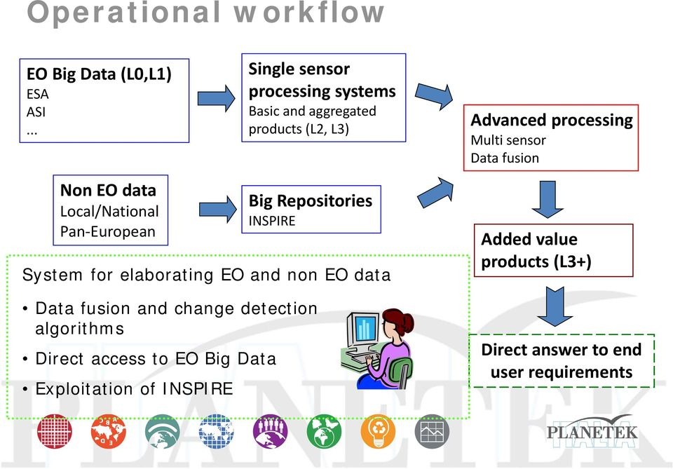 Data fusion Non EO data Local/National Pan European Big Repositories INSPIRE System for elaborating EO and