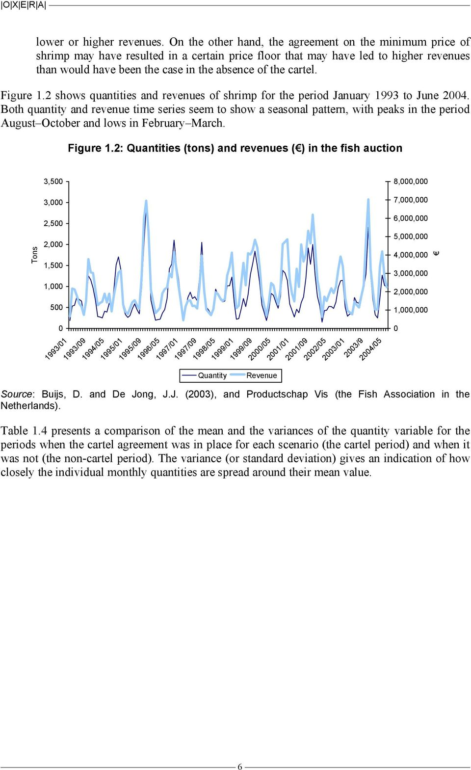 cartel. Figure 1.2 shows quantities and revenues of shrimp for the period January 1993 to June 2004.