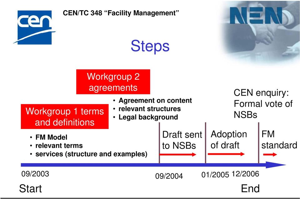 relevant structures Legal background Draft sent to NSBs Adoption of draft
