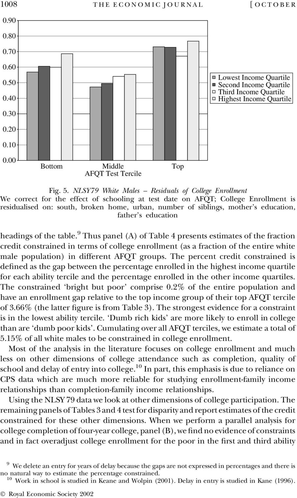NLSY79 White Males Residuals of College Enrollment We correct for the effect of schooling at test date on AFQT; College Enrollment is residualised on: south, broken home, urban, number of siblings,