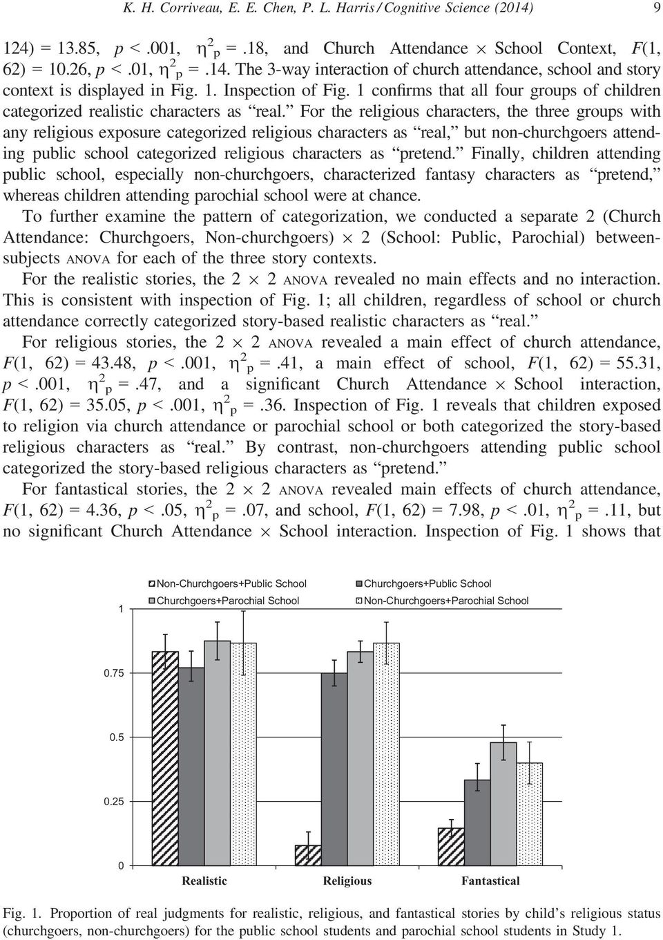For the religious characters, the three groups with any religious exposure categorized religious characters as real, but non-churchgoers attending public school categorized religious characters as