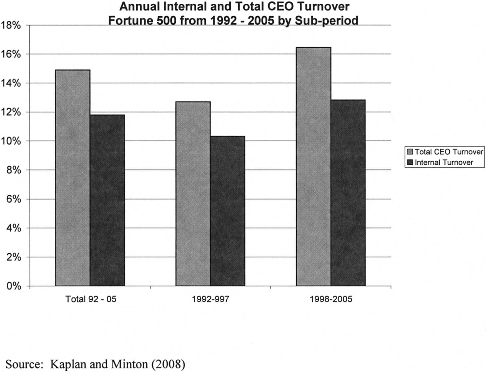 2008 Kaplan 13 Figure 12 the typical CEO. In addition, it is not clear that these pensions have increased over time.