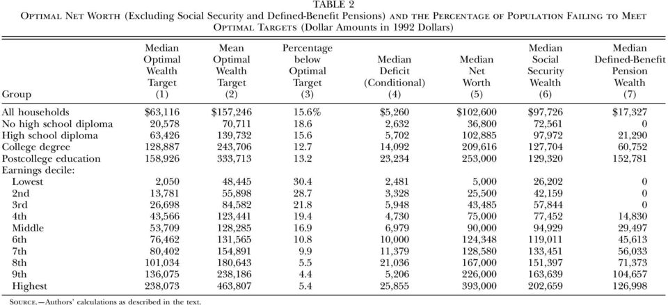 Defined-Benefit Pension Wealth (7) All households $63,116 $157,246 15.6% $5,260 $102,600 $97,726 $17,327 No high school diploma 20,578 70,711 18.
