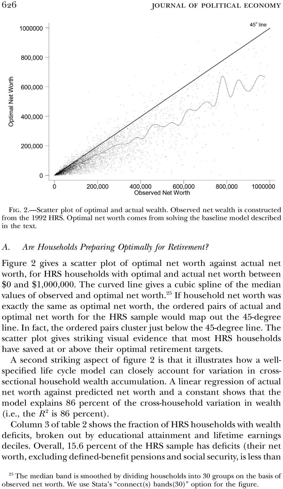 Figure 2 gives a scatter plot of optimal net worth against actual net worth, for HRS households with optimal and actual net worth between $0 and $1,000,000.