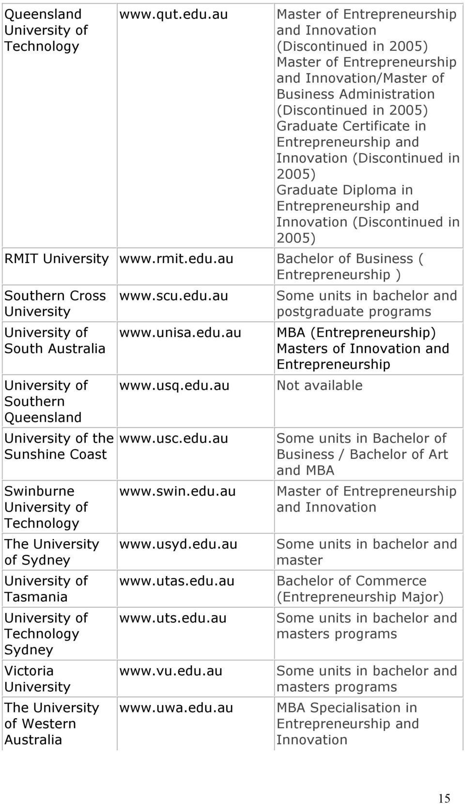 Entrepreneurship and Innovation (Discontinued in 2005) Graduate Diploma in Entrepreneurship and Innovation (Discontinued in 2005) RMIT www.rmit.edu.