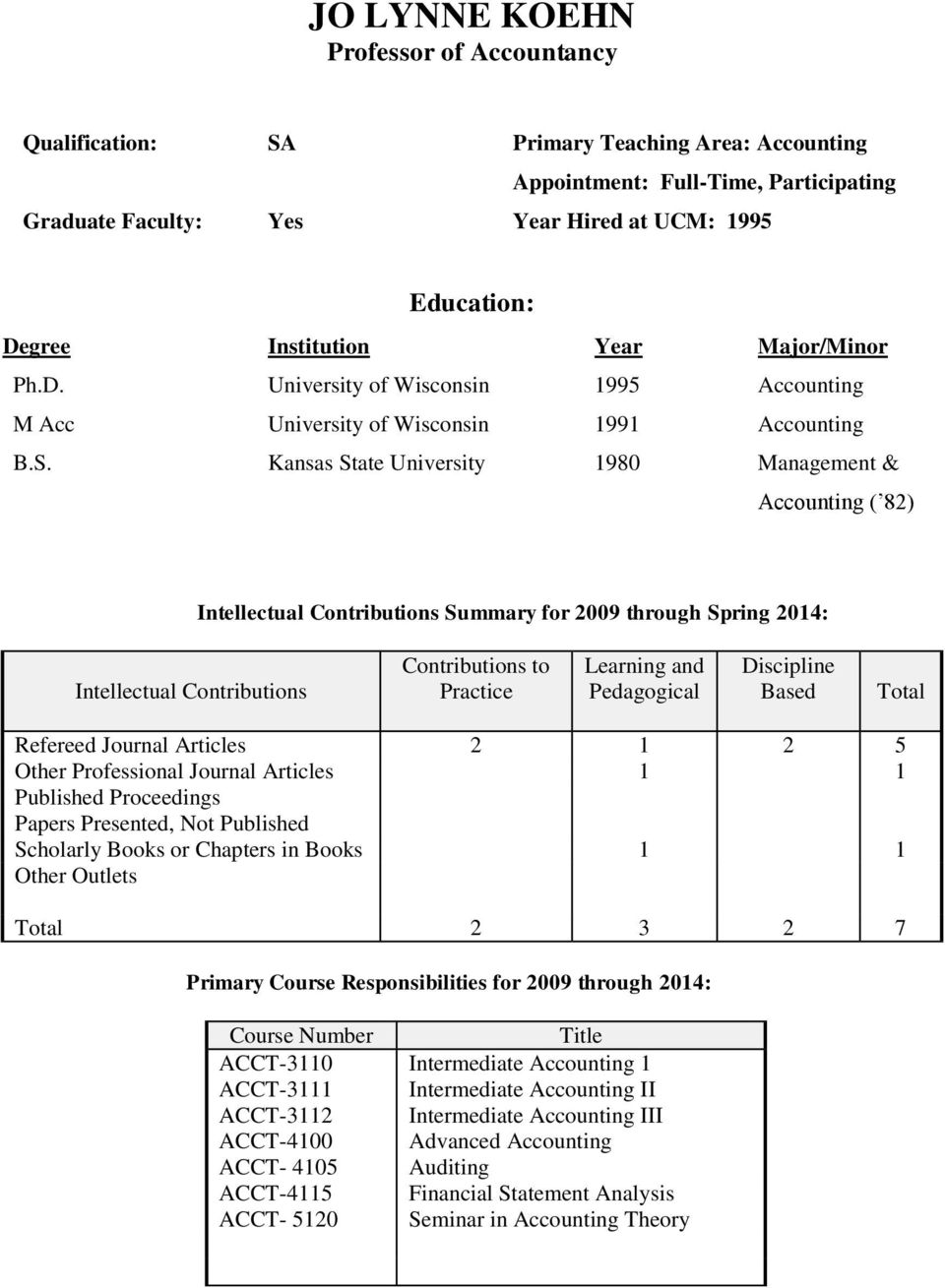 Kansas State University 980 Management & Accounting ( 82) Intellectual Contributions Summary for 2009 through Spring 204: Intellectual Contributions Contributions to Practice Learning and Pedagogical