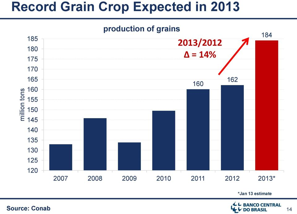 production of grains 2013/2012 = 14% 2007 2008 2009