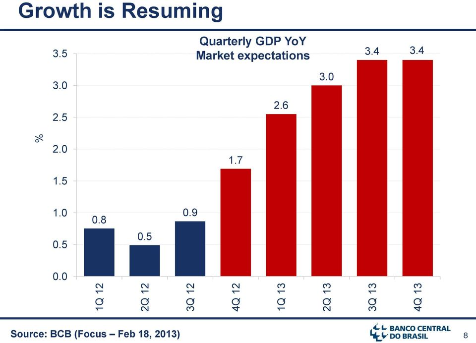 5 Quarterly GDP YoY Market expectations 3.4 3.4 3.0 3.