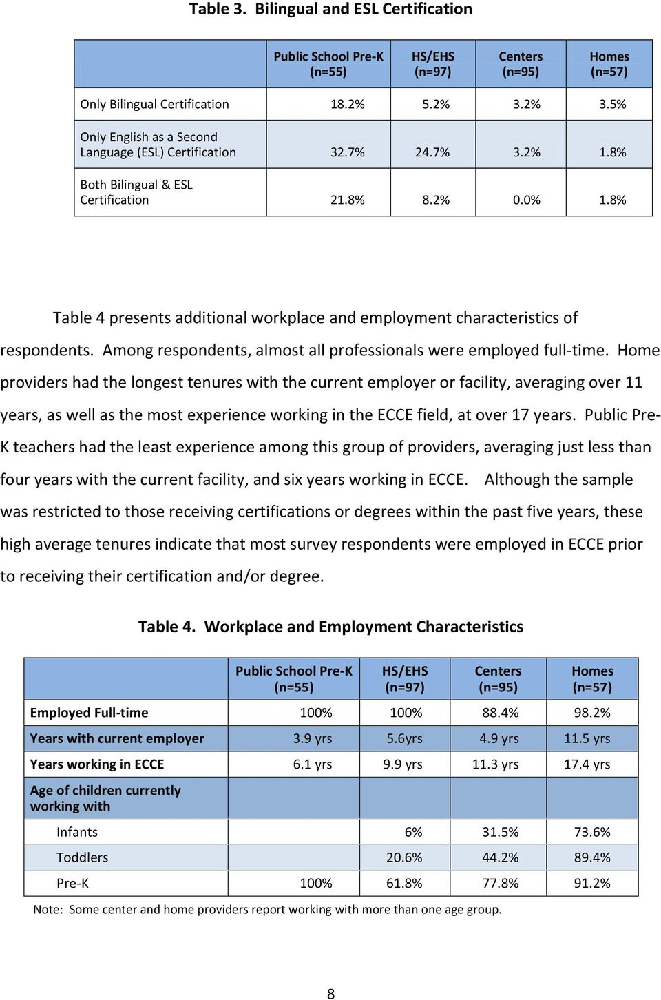 8% Table 4 presents additional workplace and employment characteristics of respondents. Among respondents, almost all professionals were employed full- time.