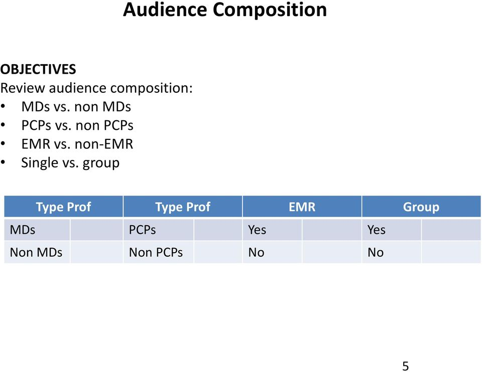 non PCPs EMR vs. non-emr Single vs.