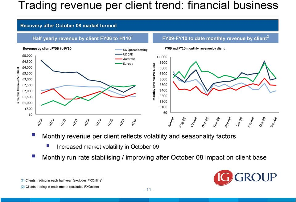 Revenue Per Client FY09 and FY10 monthly revenue by client FY09 and FY10 monthly revenue by client 1,000 900 800 700 600 500 400 300 200 100 0 UK Spreadbetting UK CFD Australia Europe Monthly revenue