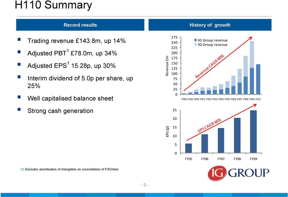 0p per share, up 25% Well capitalised balance sheet Strong cash generation Revenue m 275 250 225 200 175 150 125 100 75 50 25 0